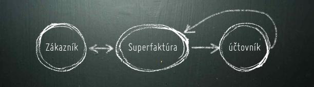 Účtovníctvo a Superfaktúra, 1. diel – Úvod