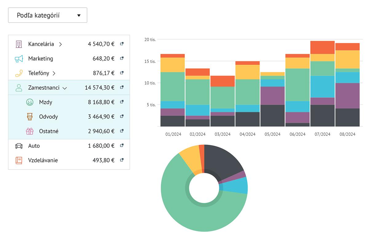 Kategórie a grafy nákladov